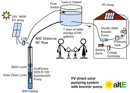 Submersible Pump Size Chart How To Size A Solar Water Pumping System Alte Bog