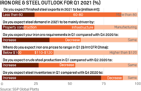 In chinese iron ore and steelmaking prices 23/08/2021. Platts Iron Ore Steel Outlook Iron Ore Prices Seen Staying High In Q1 2021 S P Global Platts