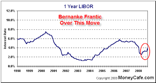 1 Year Libor Chart Central Banks Panic As Bailouts Fail To Halt Stock Market