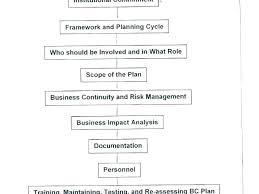 Financial Needs Analysis Template