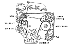 how to route the serpentine belt on a 2000 saab 9 3