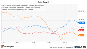 Lululemons Strengthening Business In 3 Charts The Motley Fool