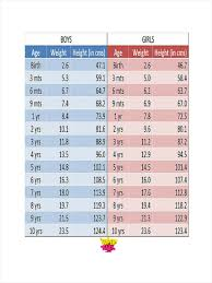 Baby Age Height Weight Chart Age Height Chart Girl Average Weight For 13 Girl Who Chart