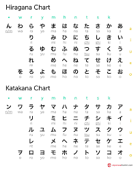 Prototypical Full Katakana Chart Kanji Chart With Hiragana
