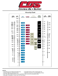 How To Read Oil Viscosity Chart How To Read A Viscosity Correlation Chart
