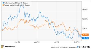 Toyota Stock Chart Better Buy Toyota Motor Corporation Vs Volkswagen Ag The