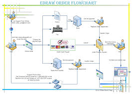Order Flow Chart Wire Transfer Process Flow Chart Diagram