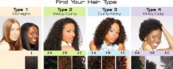 Natural Hair Texture Chart Curly Hair Types My Natural Hairstyles