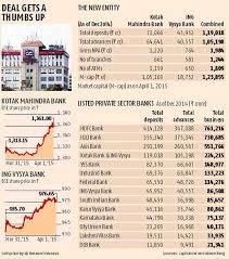 Ing Vysya Share Price Chart Rbi Approves Ing Vysya Kotak Mahindra Merger Business
