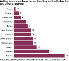 Canada Vs Usa Healthcare Chart How Quickly Can Canadians See A Doctor Study Shows We Lag
