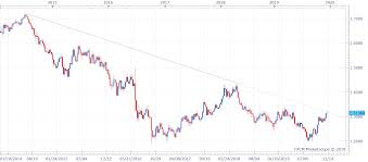 Gbp Usd Technical Analysis Weekly Candles Long Upper Wick