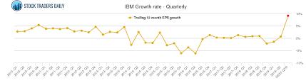 Ibm Stock Chart Ibm International Business Machine Stock Growth Chart