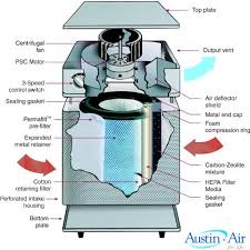 air purifier diagram air image wiring diagram austin air healthmate hepa air purifier diagram purer air on air purifier diagram