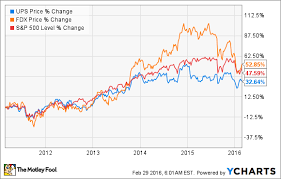 The 5 Minute Guide To United Parcel Service Stock The