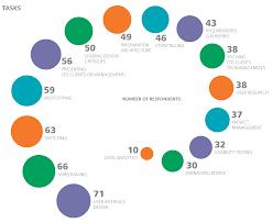 Graphic Designer Salary Portland 2016 Design Salary And Tools Survey Oreilly