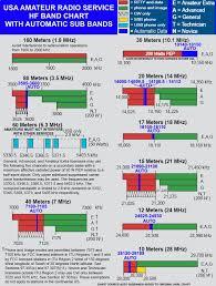 18 Arrl Arrl Frequency Chart Of Us Amateur Radio Bands