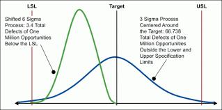 Six Sigma Probability Chart Statistical Six Sigma Definition Isixsigma