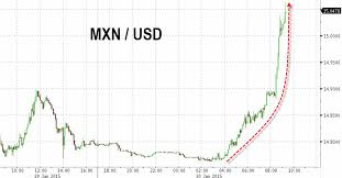 Forex Canadian Dollar To Peso Chilean Peso Clp To