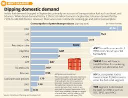 Hindustan Petroleum Dip Chart State Owned Fuel Firms Wary As India Opens Up Oil Retail Market