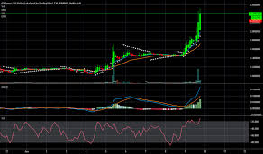 Swiftcoin Price Chart Gxsusd Charts And Quotes Tradingview
