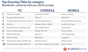 Fortnite Charts Superdata Fortnite Battle Royale Reigns Over Februarys