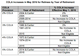 No Social Security Raise But Pensions Up 1 5 4 Calpensions