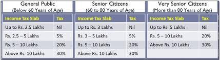 Tax Print 21 Useful Charts Summary Of Slab Deductions Under Income Tax Ay 2020 21