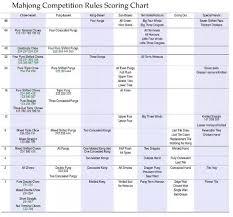 Taiwan Mahjong Scoring Chart How Is Mahjong Scored Quora