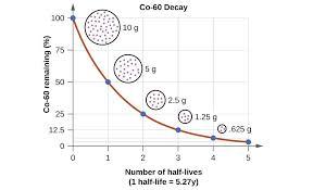 halflife formula math half life calculator math exponential decay finding mathematical equation formula problem half life
