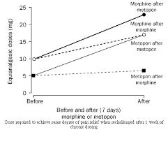 Pain Opioids Management In Opioids In In Pain Management Pain Opioids qYvw68