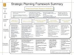 Strategic Planning Template Non Profit Woodnartstudio Co