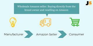 Can You Make Money From Selling Wholesale On Amazon Fba