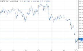 Bitcoin Fx Rate Chart Bitcoin Price Prediction Canadas Stock Exchange Launching