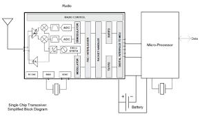 wifi block diagram the wiring diagram wireless products soc vs sdr block diagram