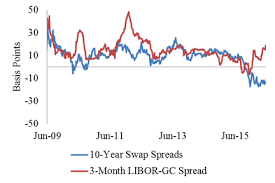 Swap Spread Chart Examining Swap Spreads And The Implications For Funding The