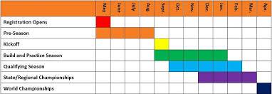 Season Timeline First
