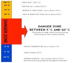 Food Temperature Chart Danger Zone Food Safety Hygiene Hasnain Zaki