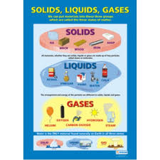 Gas Liquid Solids Chart Solids Liquids And Gases