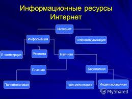 Презентация на тему Информационные ресурсы Интернет Интернет  1 Информационные ресурсы Интернет