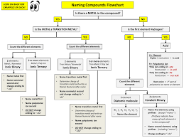 Chemistry Flow Chart Example Chemical Naming Flow Chart