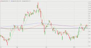 Acb Stock Chart Technical Analysis Aurora Cannabis Acb Stock Faces