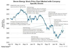 How Declining Crude Oil Prices Affected Devon Energy