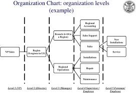 Business Architecture Ba Organization Structure Pdf Free