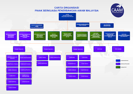 Malaysian Government Structure Chart Organization Chart Of Company In Malaysia Www