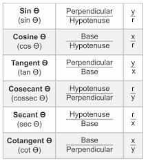 Six Trigonometric Functions Chart Trigonometric Ratios Table Formulas Definitions Mnemonics
