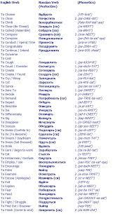 Russian Perfective Verbs List