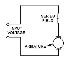figure 2 3 series wound dc motor series wound dc motor