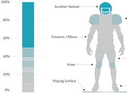 What Collisions Cause The Most Concussions In The Nfl