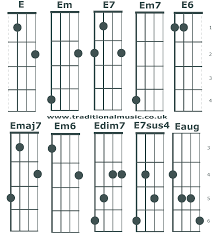 Chord Charts For 5 String Banjo C Tuning Chords E