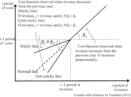 Asymmetric Cost Behavior In Local Public Enterprises Exploring The